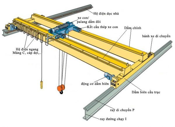 Usage and how to use overhead crane and crane's gate safely and efficiently